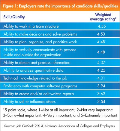 the candidate skills qualities employers want good resources