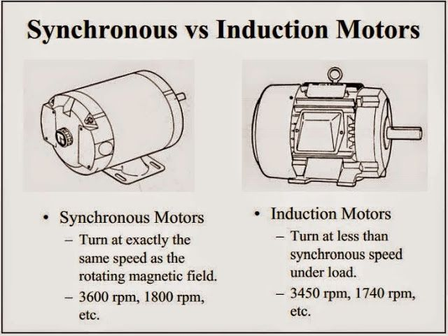 Synchronous vs induction motors cortocircuito pinterest for Synchronous motor speed control method