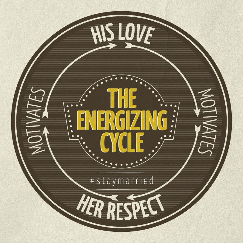 The Energizing Cycle A Staymarried Blog For Couples About The