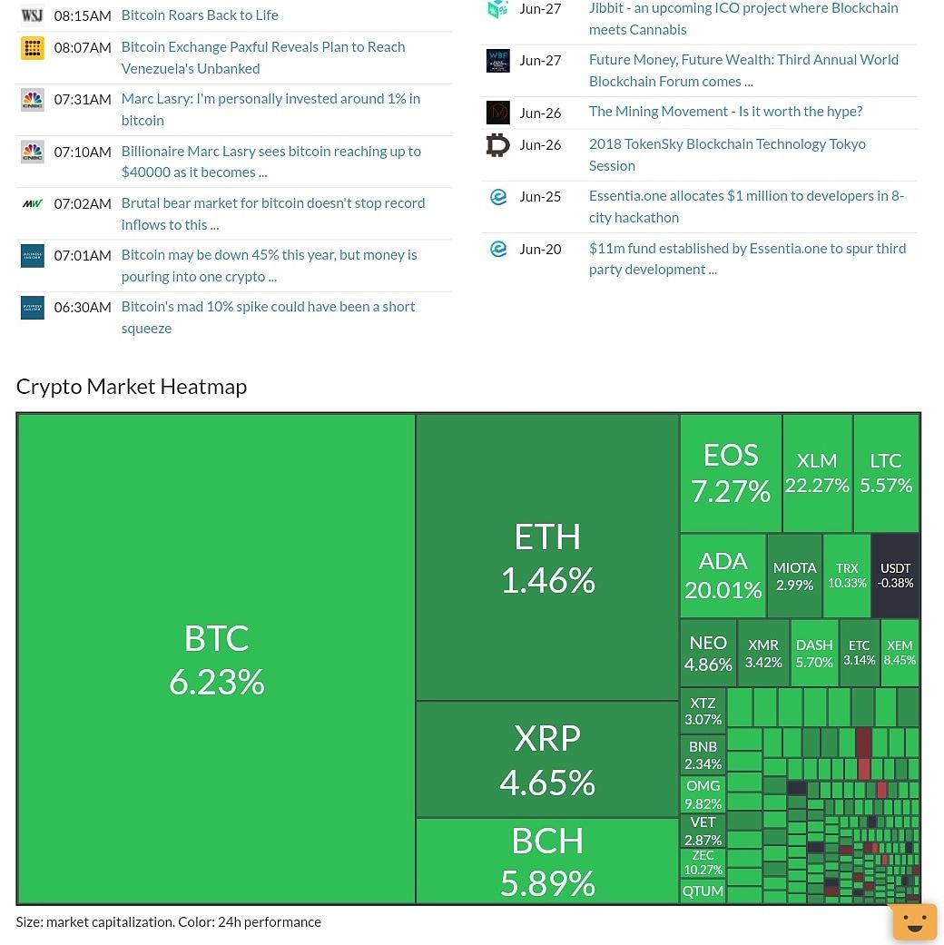 Good To Finally See Alot Of Green Cryptocurrency Cryptocurrencies Bitcoin Ethereum Btc Eth Binance Blockchain Altcoi Blockchain Investing How To Plan