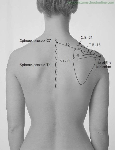 G B -21 Shoulder Well JIANJING - Acupuncture Points