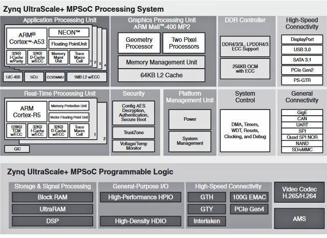 Heterogeneous Multiprocessing What Is It And Why Do You Need It Memory Management Need This System