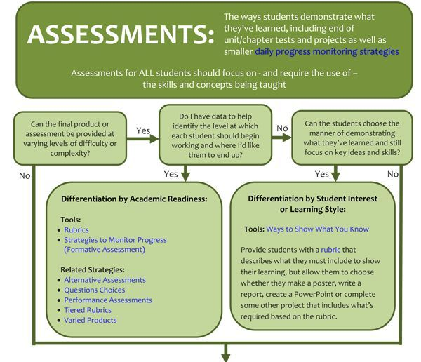 Resources for Teachers - Differentiation Assessments Lessons for - performance assessment