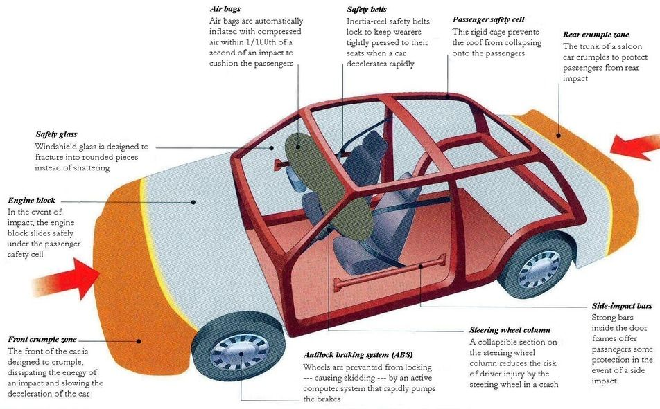 Car Safety Crumple Zones Which Help Absorb Energy From Impact Of A Crash And Prevent It From Being Transmit Car Safety Features Car Safety Motor Vehicle Safety