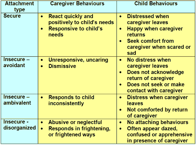implications of attachment theory for adolescent development Attachment theory and reactive attachment disorder: theoretical perspectives and treatment implicationsjournal of child and adolescent psychiatric nursing,20(1),  n s 2015 effects of attachment disorder on psychosocial development inquiries journal/student pulse [online], 7.