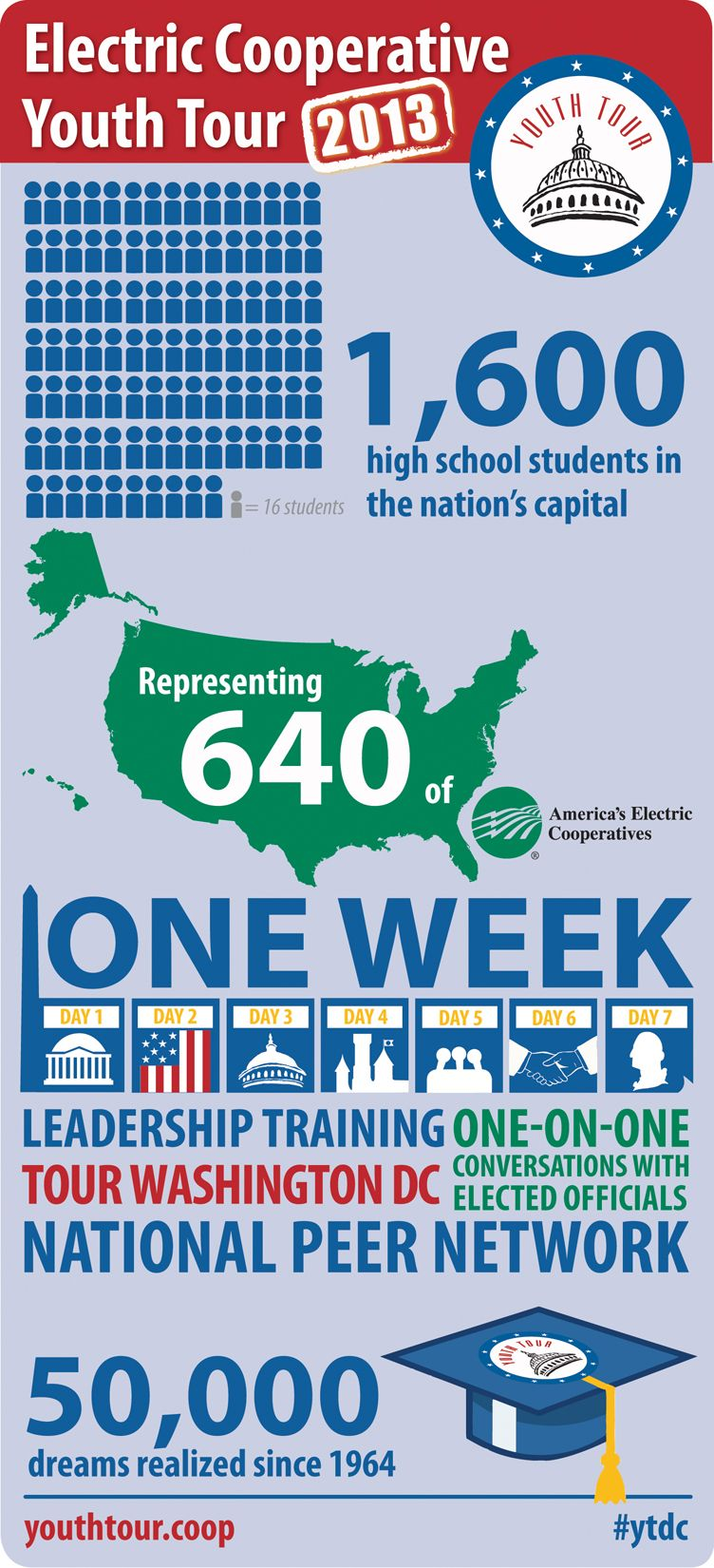 Electric Co Ops Are Sending 1 600 Teens To Washington Dc This Summer For A Week Of Leadership Training Find Leadership Training Leadership Leadership Coaching