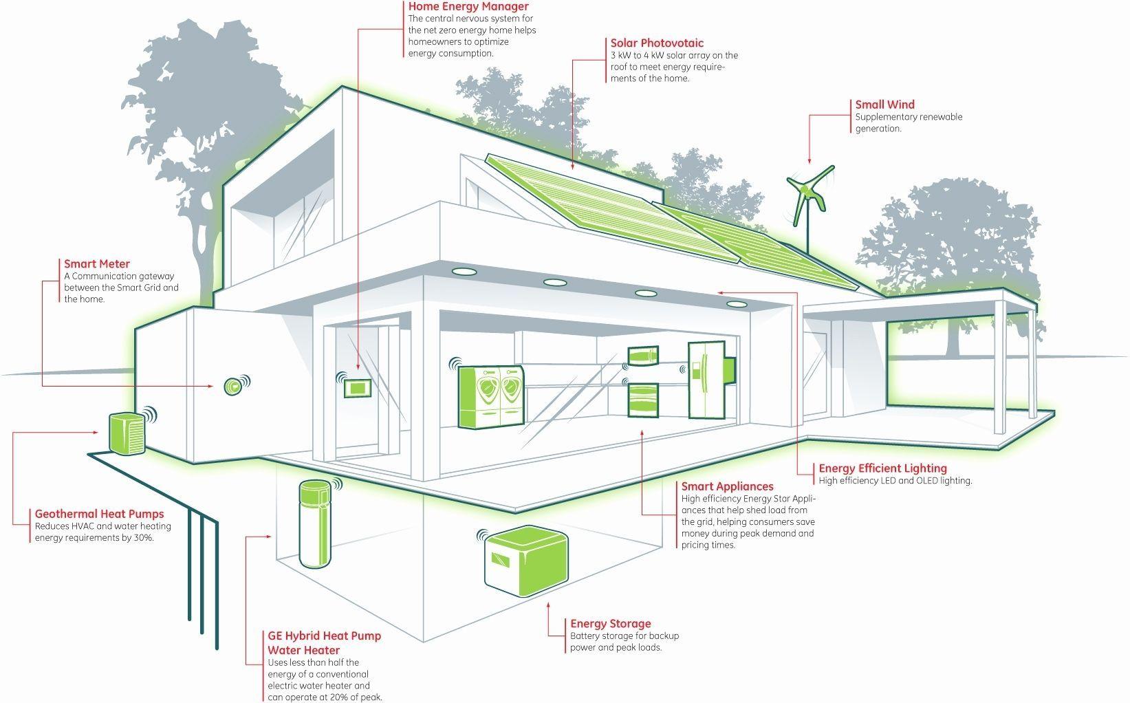 Stunning Zero Energy Home Design Gallery Decorating Design Ideas Elegant Renewable Energy House Design Zold Tetok Hazak Haz Tervek