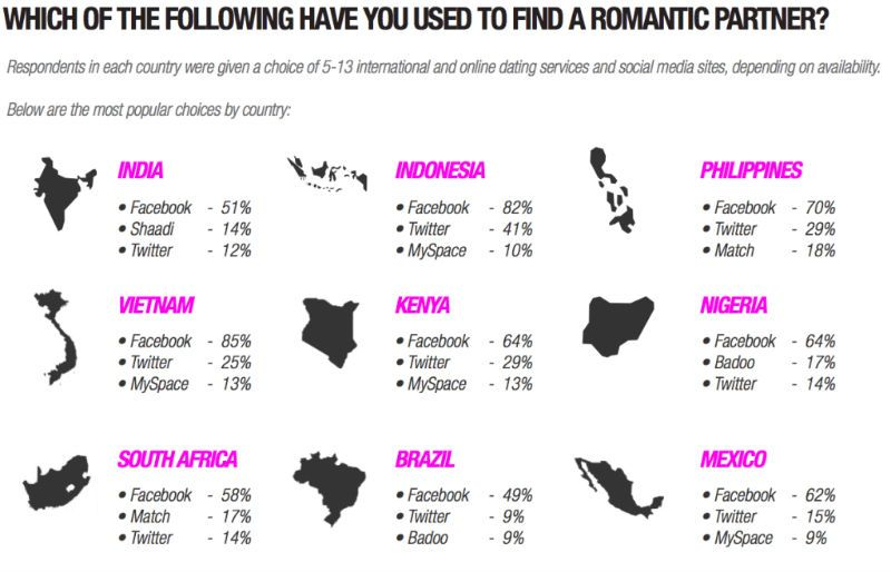 Mature porn survey about online dating