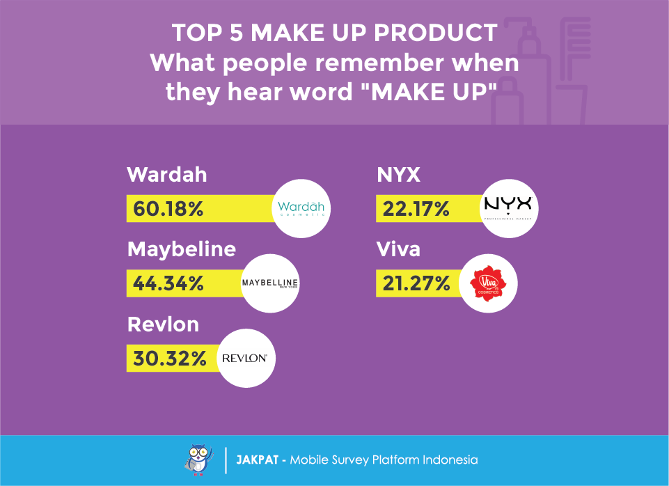 Brand Tracking: Make Up Product - JAKPAT #Indonesia #mobilesurvey