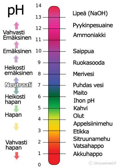Ph Taulukko