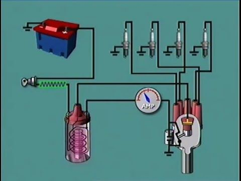 62 Car Ignition Principles Components Operation نظام الاشعال بالسيارة Youtube Youtube Electric Cars