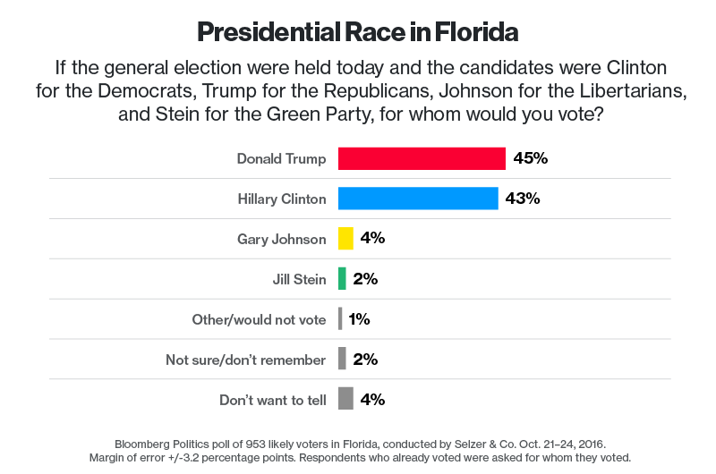 Trump Unexpectedly Regains Florida Lead In Latest Bloomberg Poll; Peso Slides | Zero Hedge
