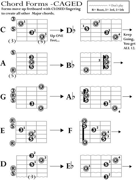 CAGED Archives - Guitar Alliance | Guitar room | Pinterest | Guitars ...