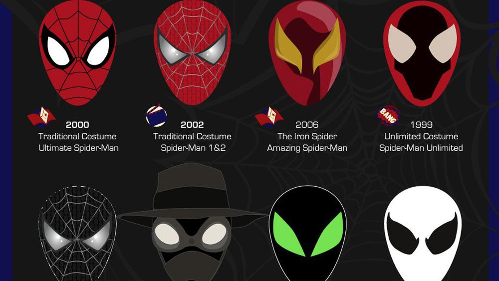 infographic examines spidermans coolest masks spider
