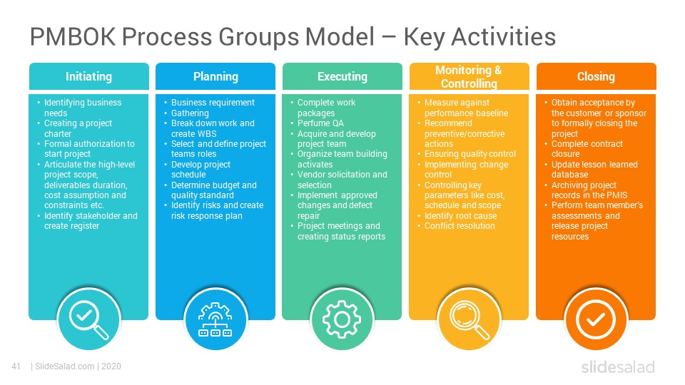 Best Project Planning And Management Models And Practices Powerpoint Templates Slidesalad Agile Project Management Templates Project Management Templates Agile Project Management