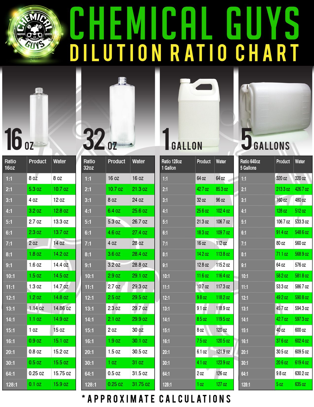 Dilution Chart For Diluting Chemicals Tech Pinterest Car