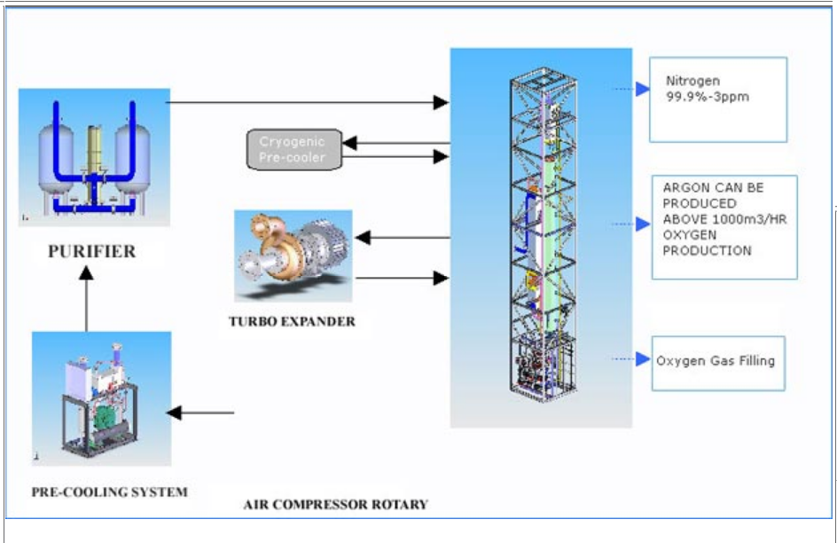 The cryogenic air separation process requires very tight