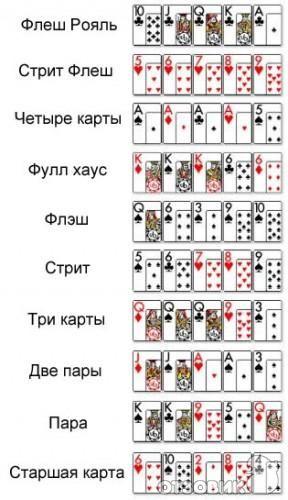 Правила игры в покер в казино