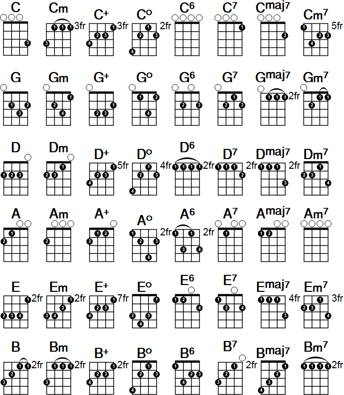Printable ukulele chord chart. Download the free PDF at http ...