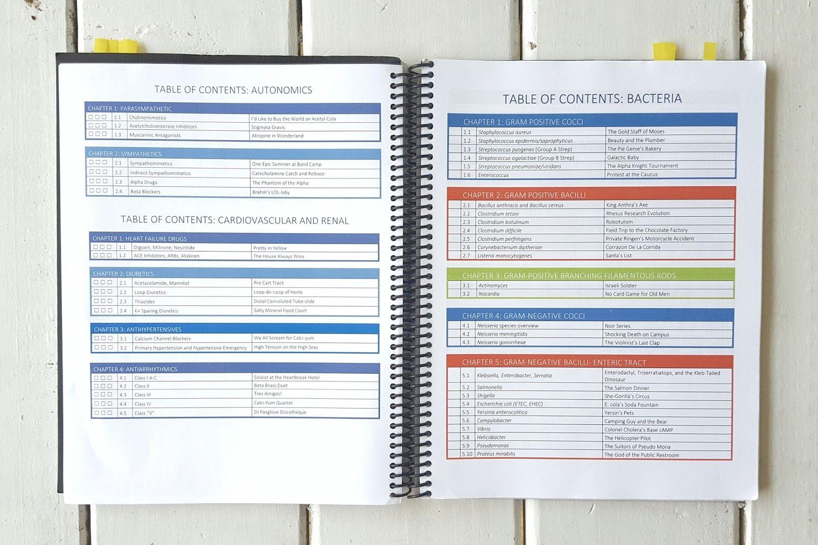 My Favorite Organizational Tool Checklists