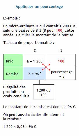 Pourcentages Appliquer Un Pourcentage Lecon De Maths Cours De Maths Astuces Mathematiques