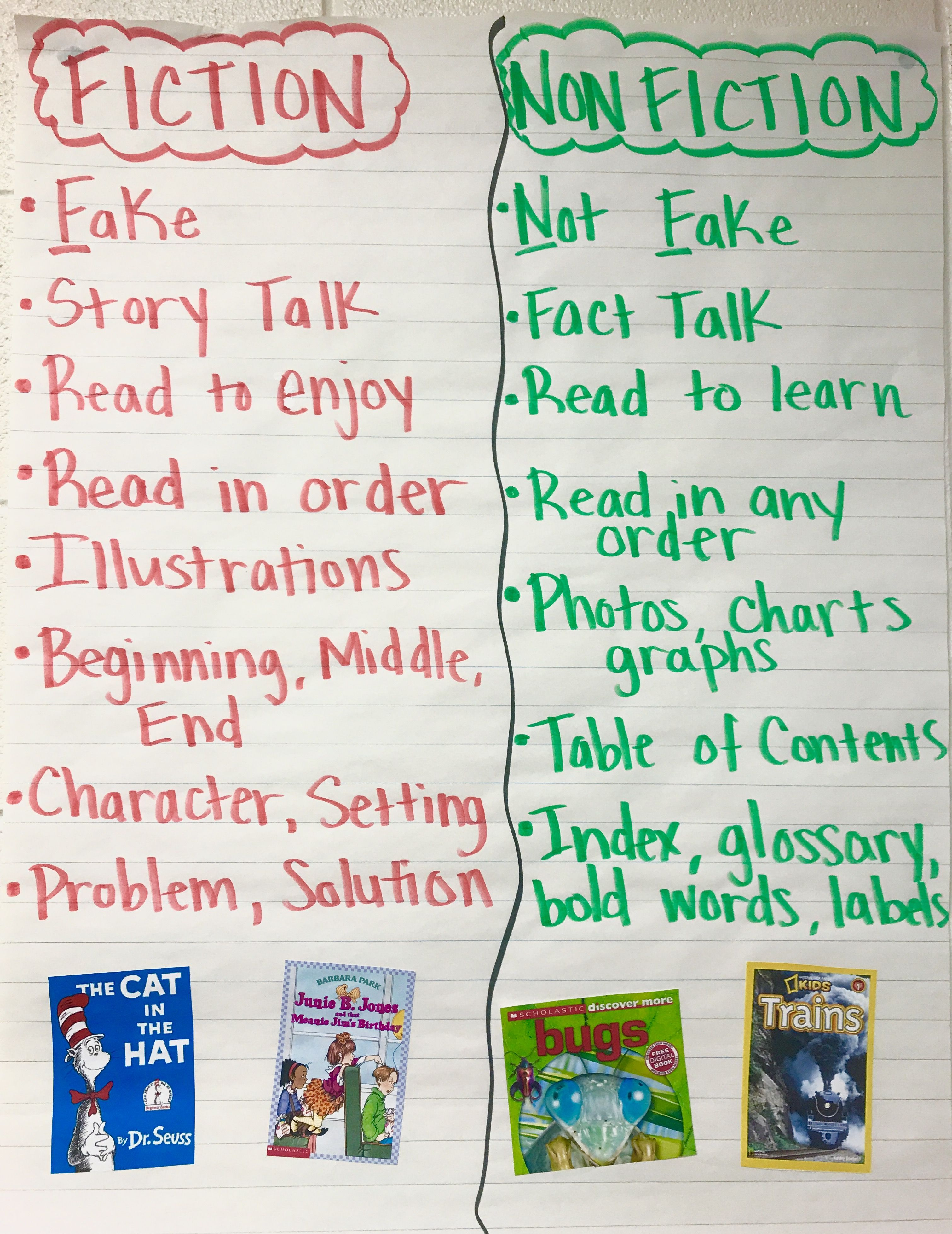 Fiction And Nonfiction Anchor Chart To Help Students