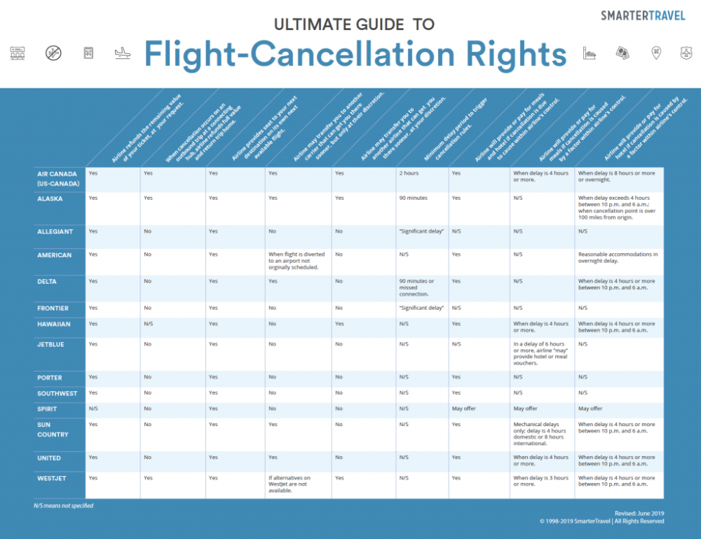 FlightCancellation Rights The Ultimate Guide