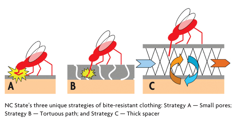 Mosquito Bite Resistant Maternity Clothing For Zika Virus Protection