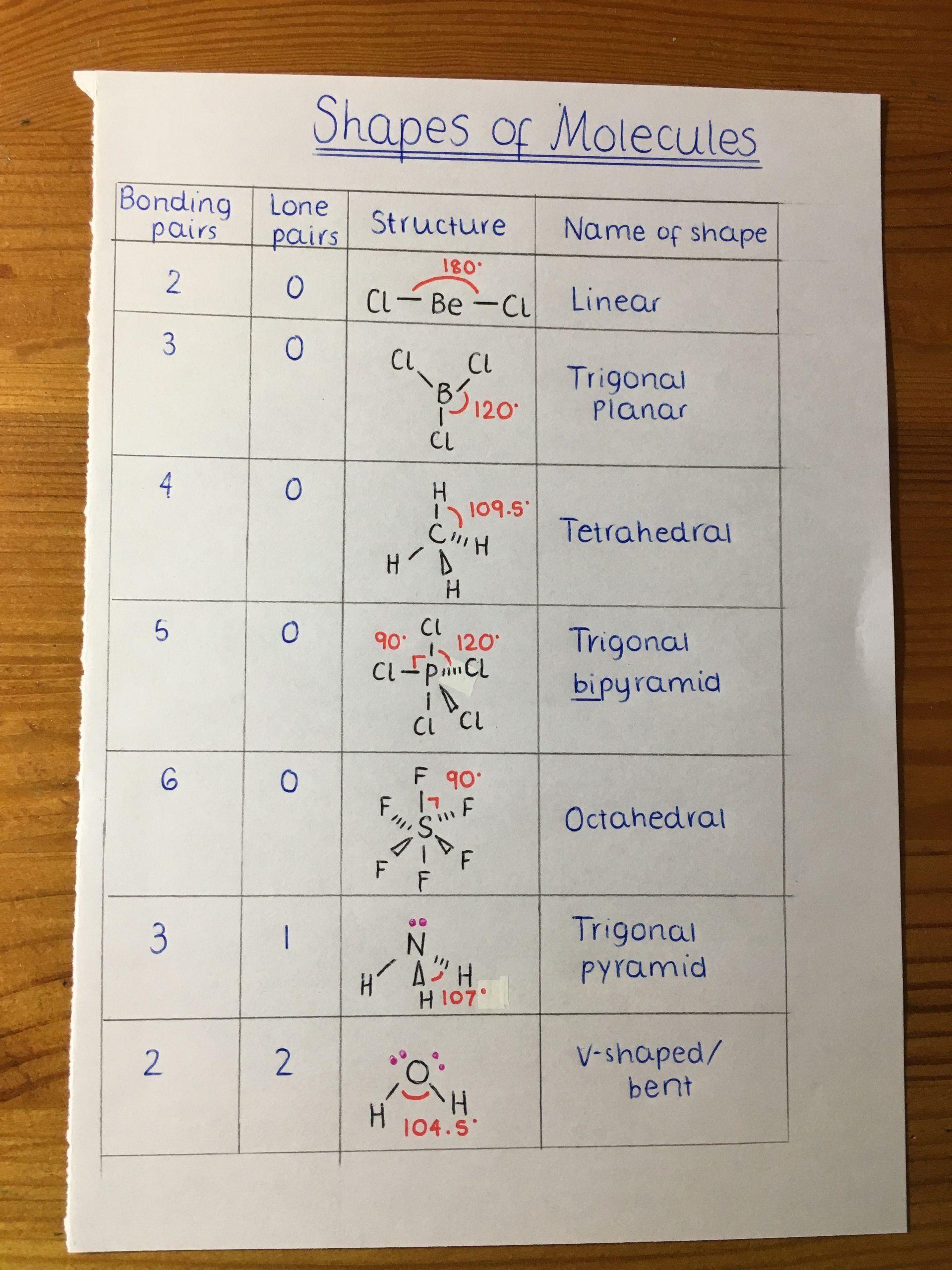 Worksheet Polarity Of Bonds Answers 221 Best Chemistry