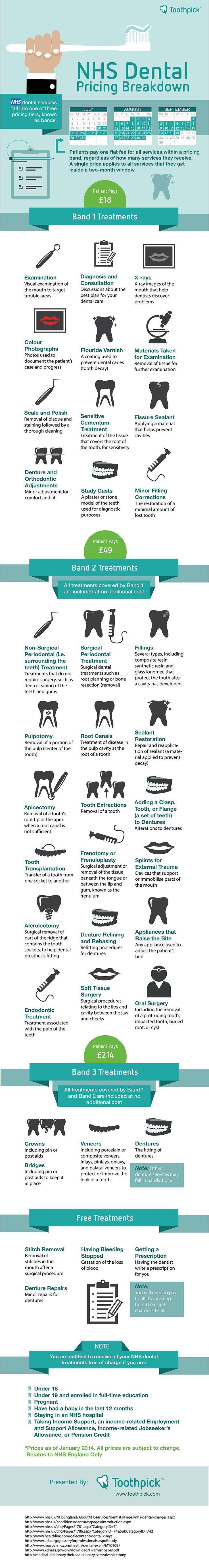 Medical infographic NHS Dental Pricing Bands Explained