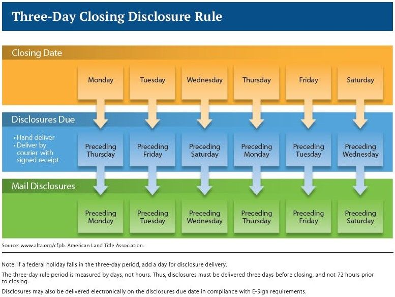 3 day closing disclosure rule chart | Calendar examples, Rules