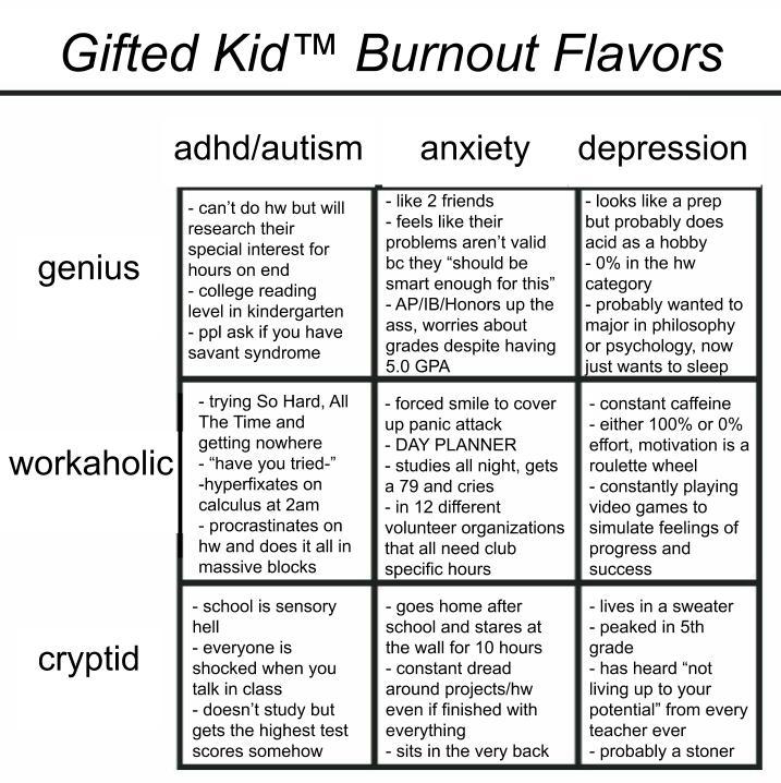 tag yourself gifted kid burnout flavors  | Tag You