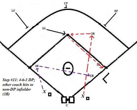 Photo of Pre-Game Infield/Outfield Routine