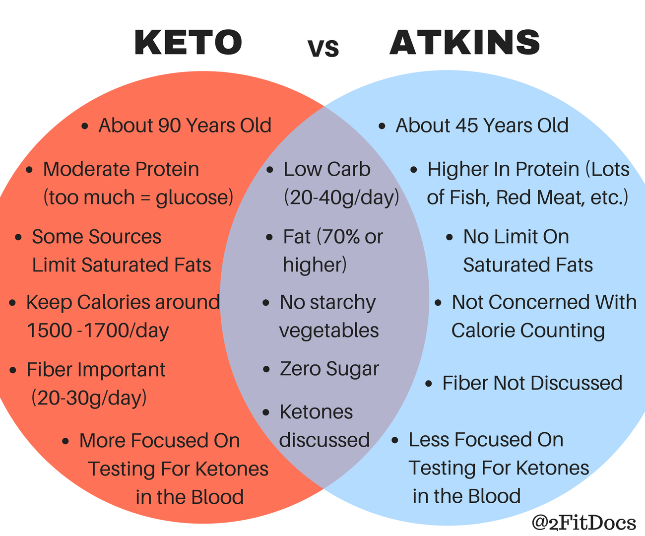 Pin On Ketogenic Diet For Fast Weight Loss