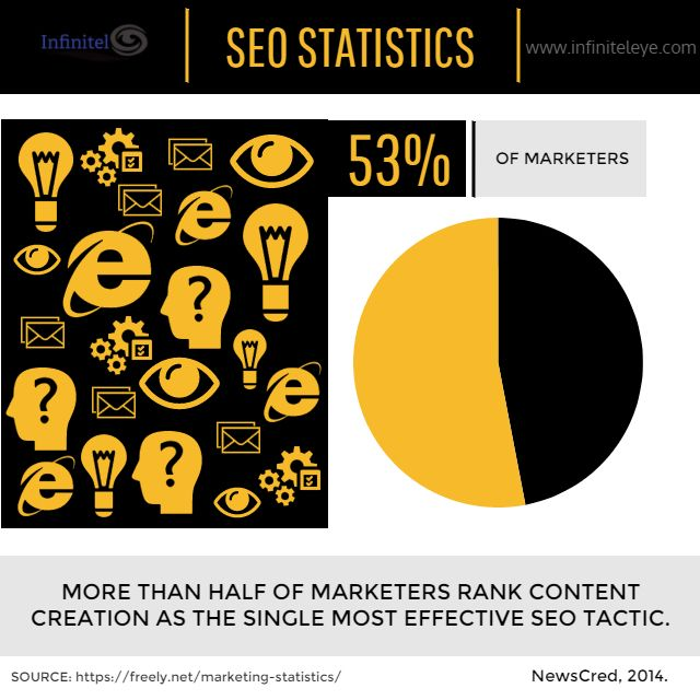 Search engine optimization and content strategy are integrated. Nearly 53% of marketers agree that content creation is the best SEO tactic. Why? Because people go to search engines to find great content --- all you have to do is create it and give it to them. Sounds easy...it's not. Effective SEO strategies take time and should not be used as a get rich quick scheme. However, #InfinitelEye is here to #help #social #media #branding #marketing #agency #marketingguru #niche #vision #health…