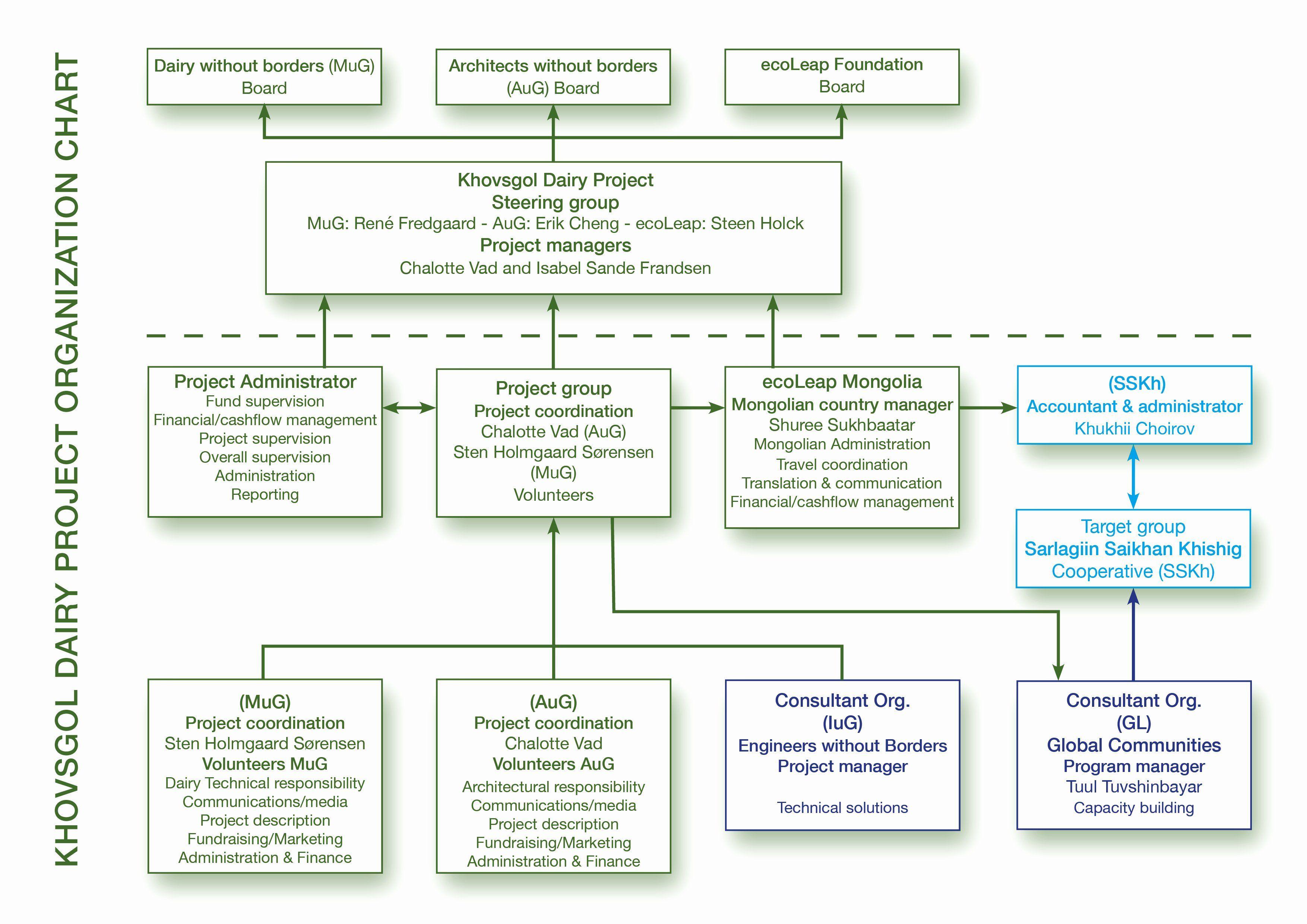 Non Profit Organizational Chart Template Beautiful Chart Non Profit Organizational Chart In 2020 Organizational Chart Engineering Resume Templates Templates