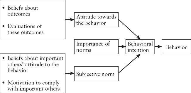 Cognitive Models Of Food Choice Cognitive Psychology Cognitive