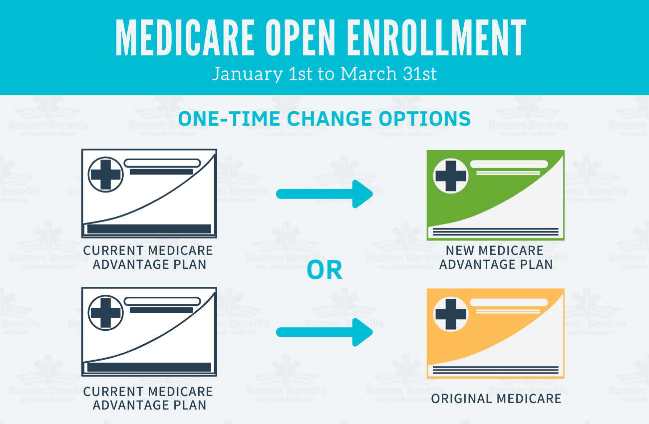 Medicare Advantage Open Enrollment Period 2020 Medicare