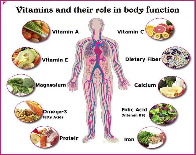 vitamins and their role in body function natural organic health tips pinterest vitamins. Black Bedroom Furniture Sets. Home Design Ideas
