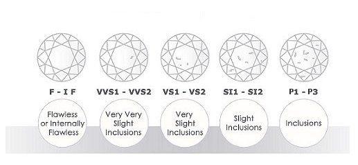 Diamonds shown are not actual size Gem Stones - *DIAMONDS* + - diamond clarity chart