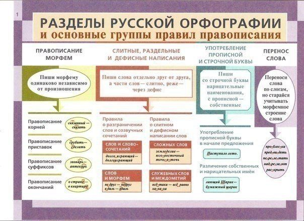 Pravila Russkogo Yazyka V Tablicah I Shemah Russian Language Lessons Teaching Language