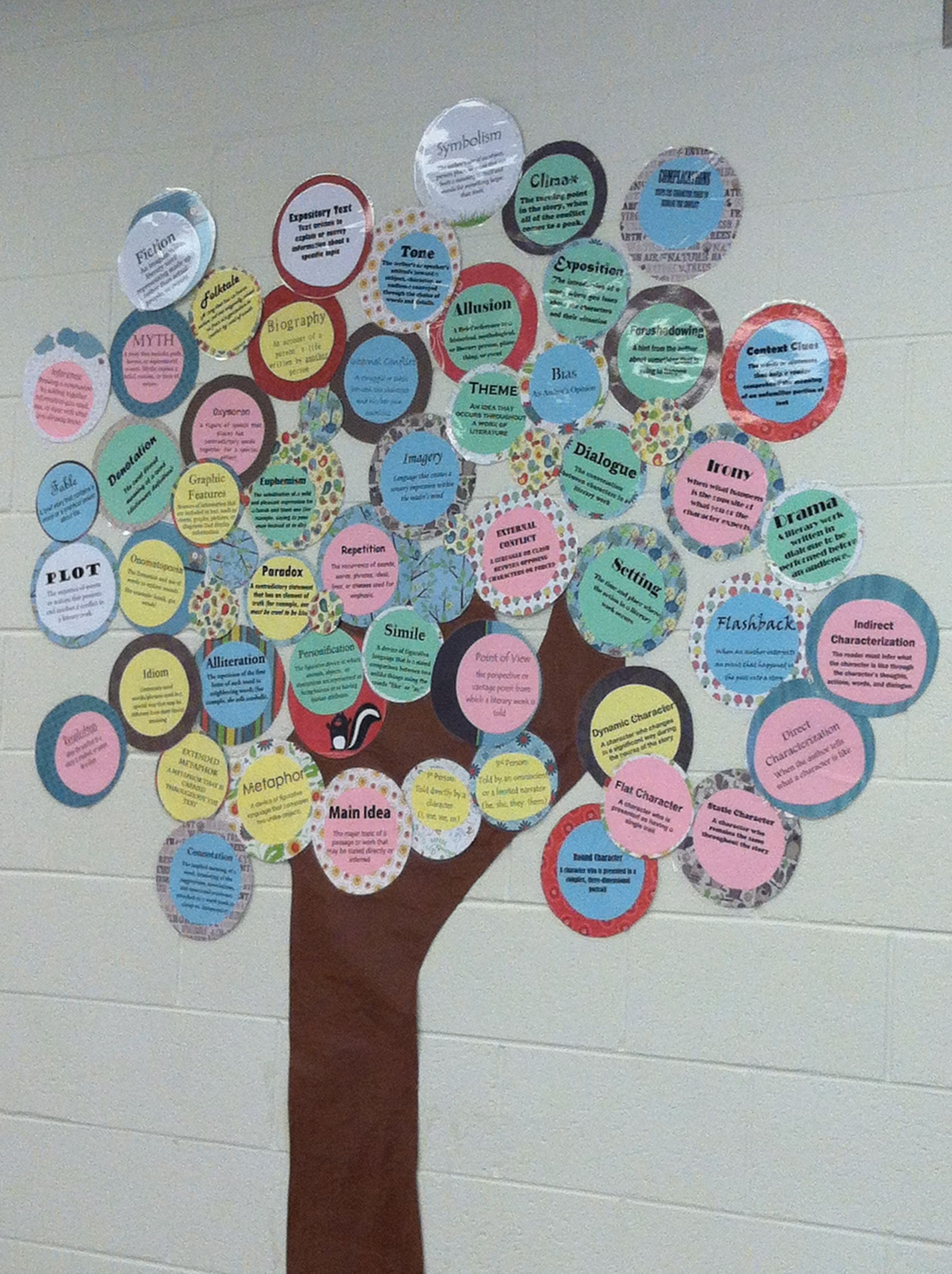 Middle School ELA Word Wall Print Words On Colored Paper Cut I To Circles
