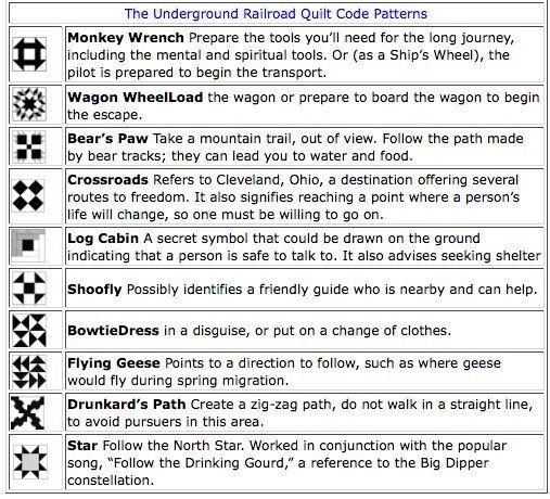 Underground Railroad Quilt Code Jpg Image Underground Railroad Quilts Underground Railroad Freedom Quilt