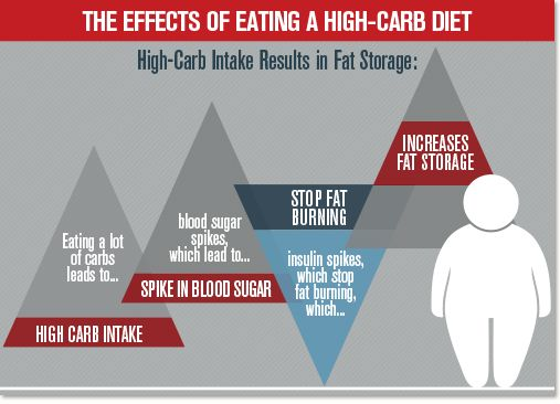 effect of high carb diet on the body