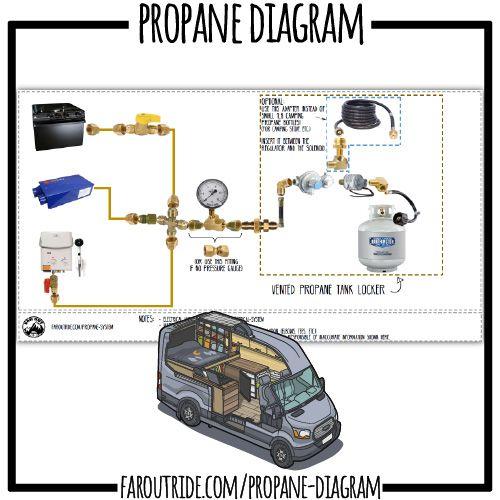 Camper Van Propane Diagram