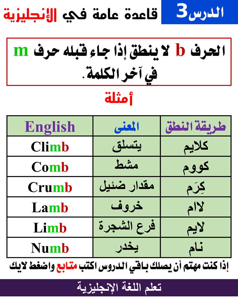 قواعد النطق English Language Learning Grammar Learn English Vocabulary Learn English Words