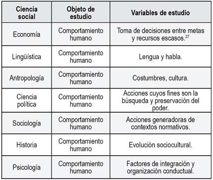 CIENCIAS SOCIALES: Estudio del comportamiento humano. | 1 Conducta ...