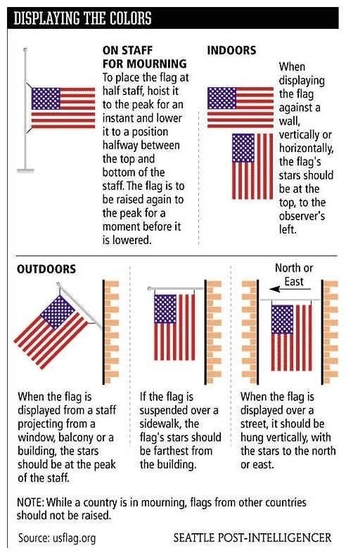 How To Properly Display Our Us Flag Flag Etiquette Flag Flag Display