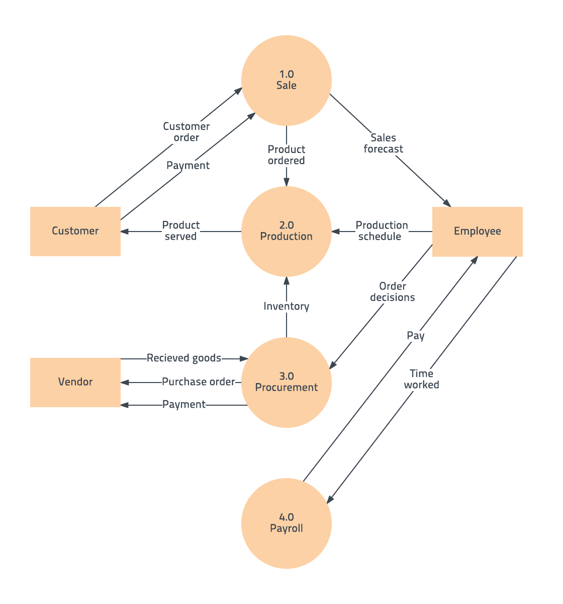 Free Data Flow Diagram Template, Level 0