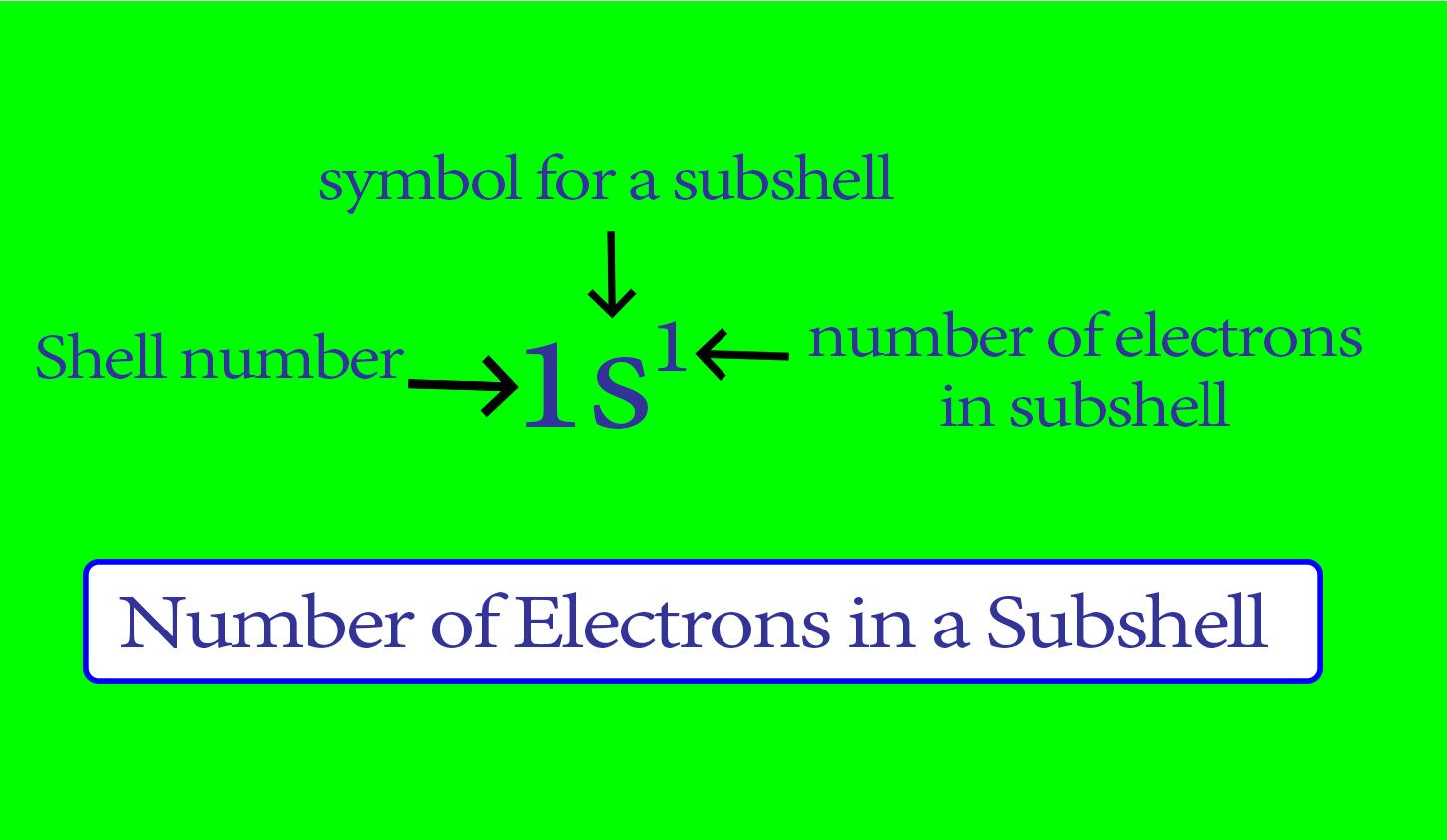 The Electron Configuration Of Elements How Do You Do An